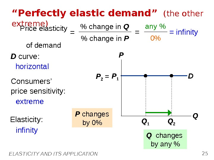 "ELASTICITY AND ITS APPLICATION 25 D"" Perfectly elastic demand""  (the other extreme) P QP 1"