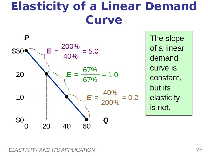 ELASTICITY AND ITS APPLICATION 26 Elasticity of a Linear Demand Curve The slope of a linear