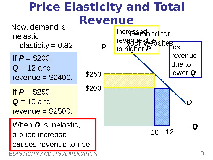 ELASTICITY AND ITS APPLICATION 31 Price Elasticity and Total Revenue Now, demand is inelastic:  elasticity
