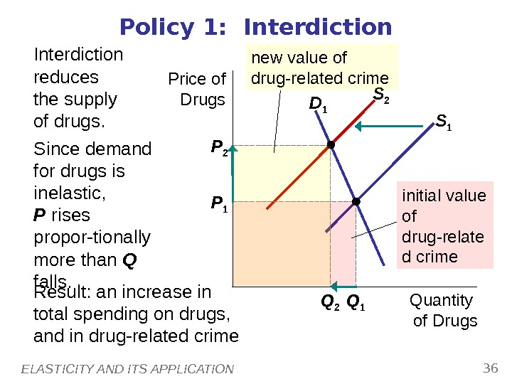 ELASTICITY AND ITS APPLICATION 36 D 1 Policy 1:  Interdiction Price of Drugs Quantity of