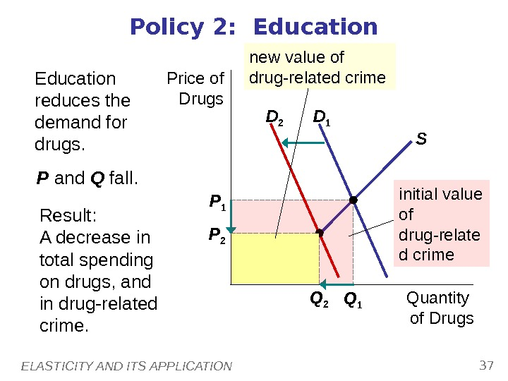 ELASTICITY AND ITS APPLICATION 37 Policy 2:  Education Price of Drugs Quantity of Drugs. D