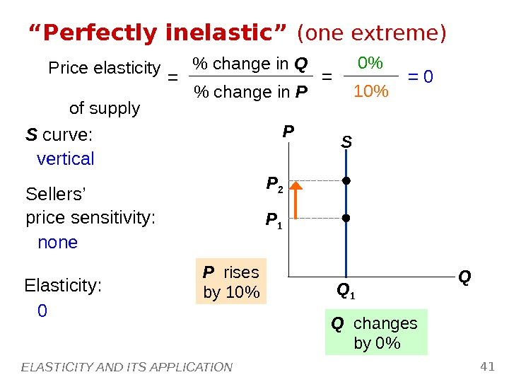 "ELASTICITY AND ITS APPLICATION 41 S"" Perfectly inelastic"" (one extreme) P Q Q 1 P 1"