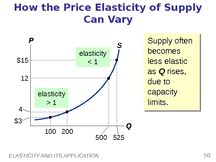 ELASTICITY AND ITS APPLICATION 50 SHow the Price Elasticity of Supply Can Vary P Q Supply