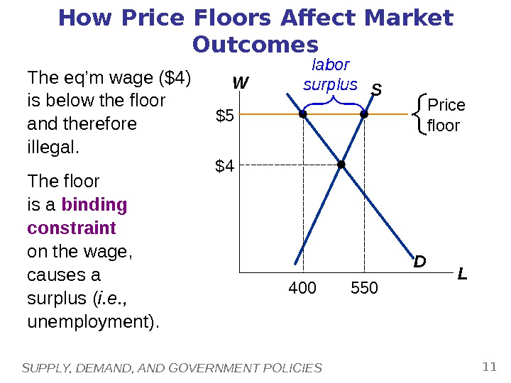 SUPPLY, DEMAND, AND GOVERNMENT POLICIES 11 How Price Floors Affect Market Outcomes W LDS $4 Price