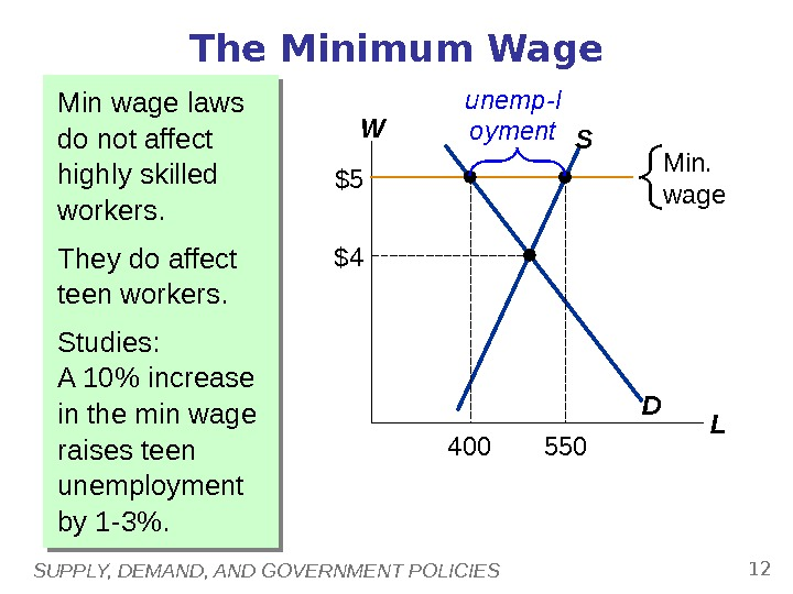 SUPPLY, DEMAND, AND GOVERNMENT POLICIES 12 Min wage laws do not affect highly skilled workers.