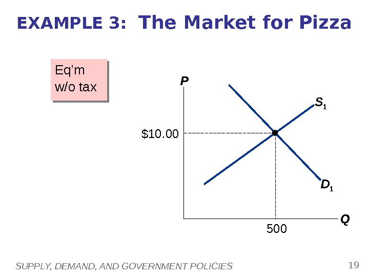 SUPPLY, DEMAND, AND GOVERNMENT POLICIES 19 S 1 EXAMPLE 3:  The Market for Pizza Eq'm