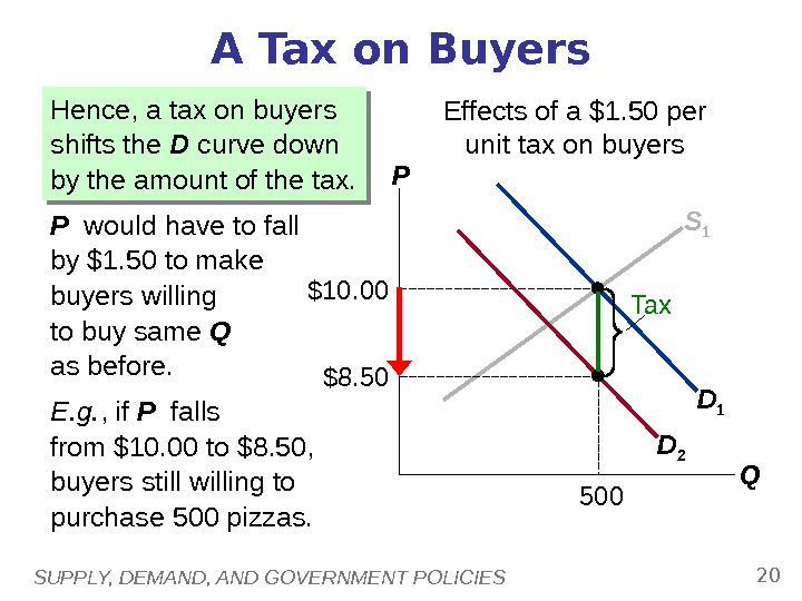 SUPPLY, DEMAND, AND GOVERNMENT POLICIES 20 S 1 D 1$10. 00 500 A Tax on Buyers