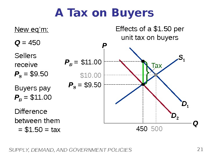 SUPPLY, DEMAND, AND GOVERNMENT POLICIES 21 S 1 D 1$10. 00 500 A Tax on Buyers