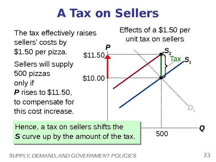 SUPPLY, DEMAND, AND GOVERNMENT POLICIES 23 S 1 A Tax on Sellers P QD 1$10. 00