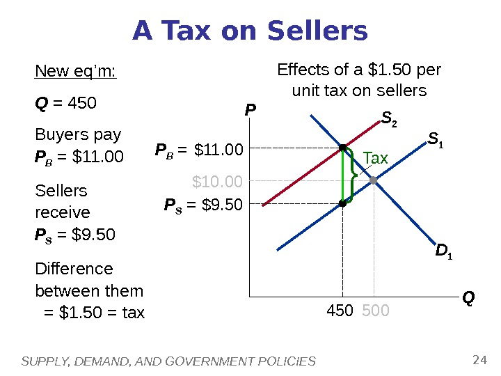 SUPPLY, DEMAND, AND GOVERNMENT POLICIES 24 S 1 A Tax on Sellers P QD 1$10. 00