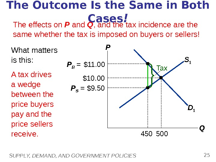 SUPPLY, DEMAND, AND GOVERNMENT POLICIES 25 S 1 The Outcome Is the Same in Both Cases