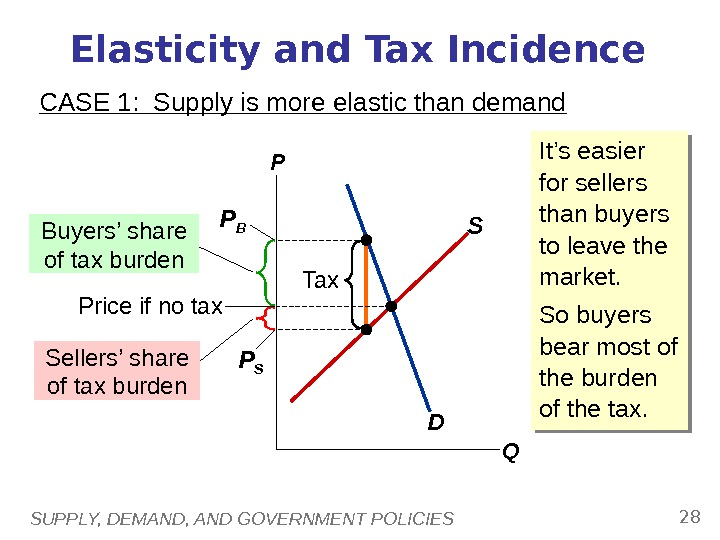 SUPPLY, DEMAND, AND GOVERNMENT POLICIES 28 Elasticity and Tax Incidence CASE 1:  Supply is more