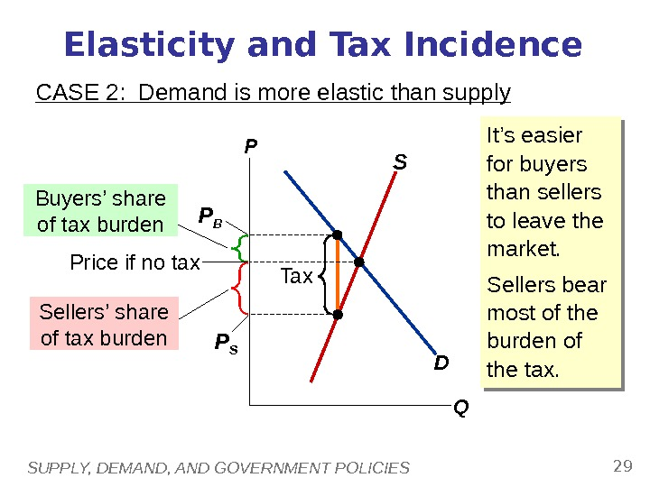SUPPLY, DEMAND, AND GOVERNMENT POLICIES 29 Elasticity and Tax Incidence CASE 2:  Demand is more