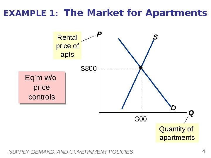 SUPPLY, DEMAND, AND GOVERNMENT POLICIES 4 EXAMPLE 1:  The Market for Apartments Eq'm w/o price