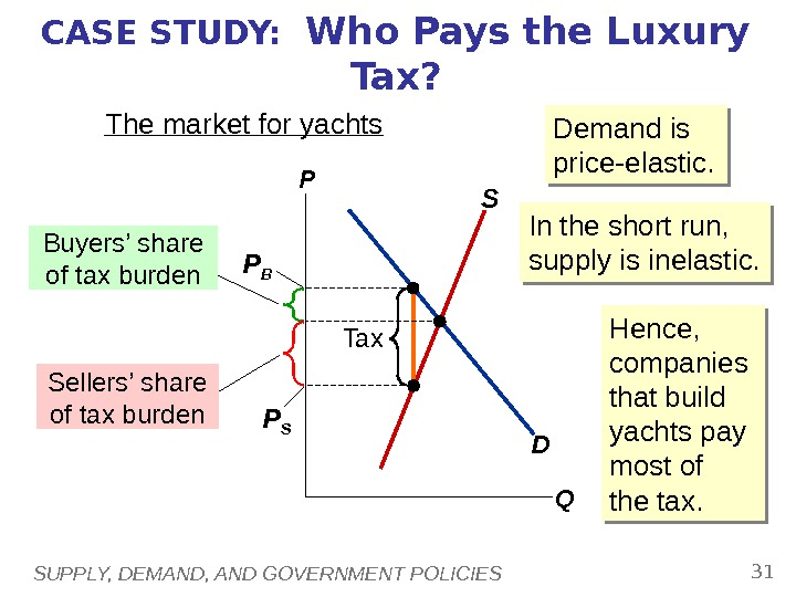 SUPPLY, DEMAND, AND GOVERNMENT POLICIES 31 CASE STUDY:  Who Pays the Luxury Tax? The market