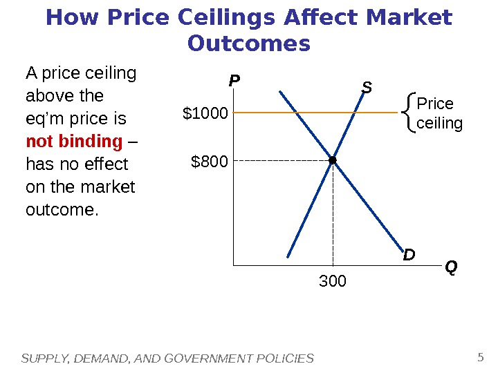 SUPPLY, DEMAND, AND GOVERNMENT POLICIES 5 How Price Ceilings Affect Market Outcomes A price ceiling above