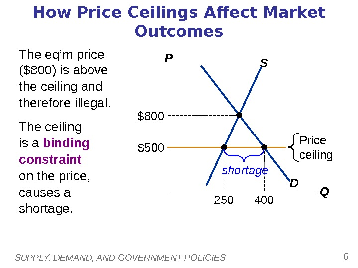 SUPPLY, DEMAND, AND GOVERNMENT POLICIES 6 How Price Ceilings Affect Market Outcomes The eq'm price ($800)