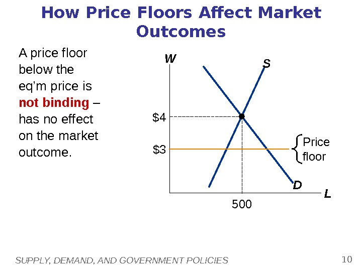 SUPPLY, DEMAND, AND GOVERNMENT POLICIES 10 How Price Floors Affect Market Outcomes W LDS $4 500