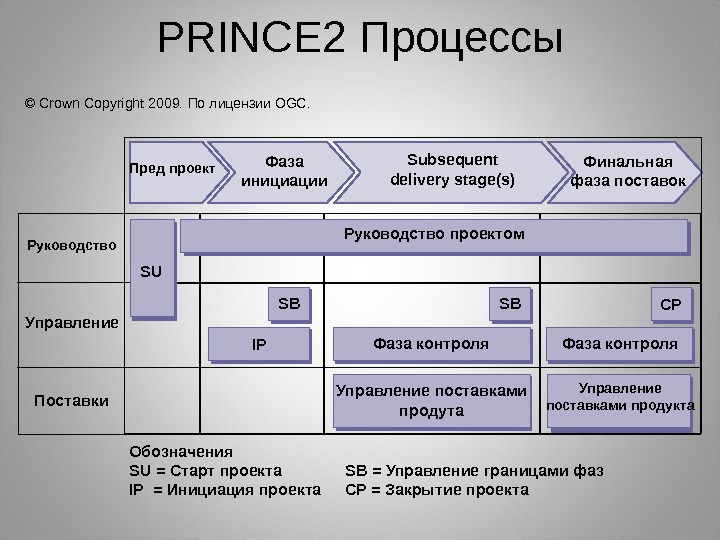 PRINCE 2 Процессы Пред проект SU SB CP IP Фаза инициации Subsequent delivery stage(s) Финальная фаза