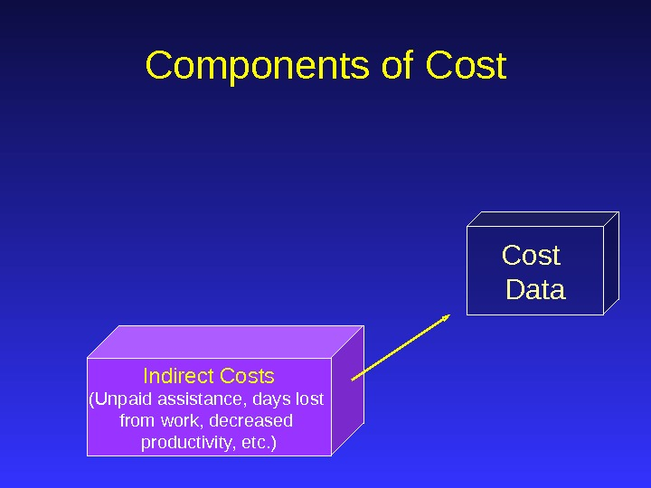 Cost Data. Components of Cost Indirect Costs (Unpaid assistance, days lost from work, decreased productivity, etc.