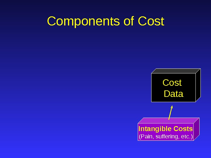 Intangible Costs (Pain, suffering, etc. ) Cost Data. Components of Cost