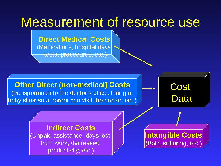 Direct Medical Costs  (Medications, hospital days,  tests, procedures, etc. ) Intangible Costs (Pain, suffering,