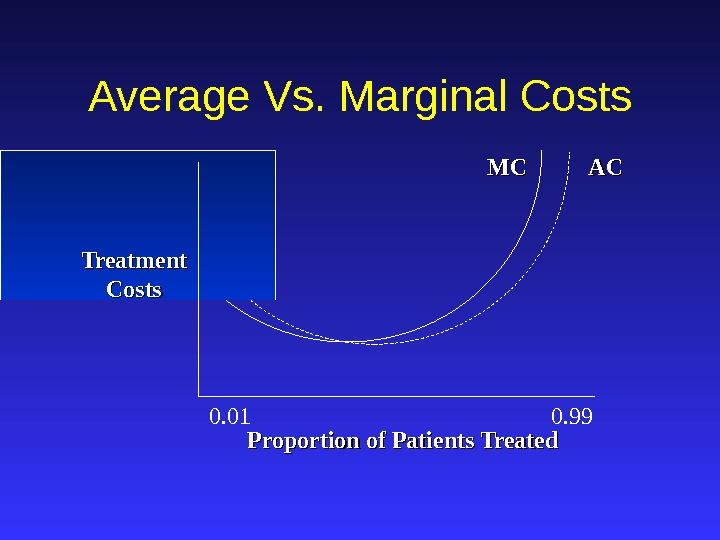 ACAC MCMC Treatment Costs. Average Vs. Marginal Costs Proportion of Patients Treated 0. 01