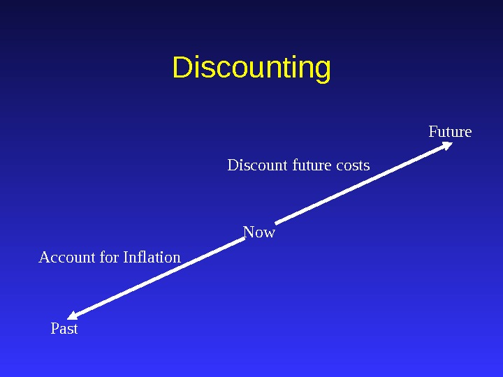 Discounting Now Past Future Account for Inflation Discount future costs