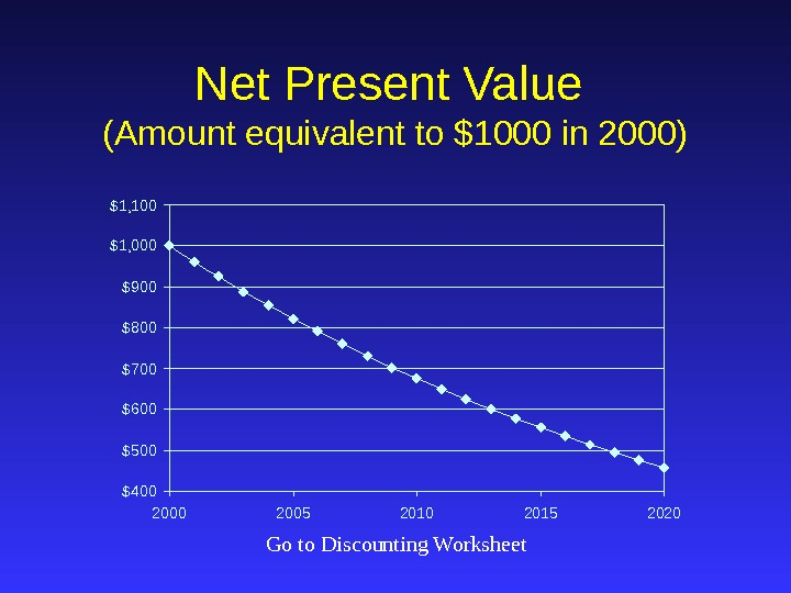Net Present Value (Amount equivalent to $1000 in 2000) $400$500$600$700$800$900$1, 000$1, 100 2005 2010 2015 2020