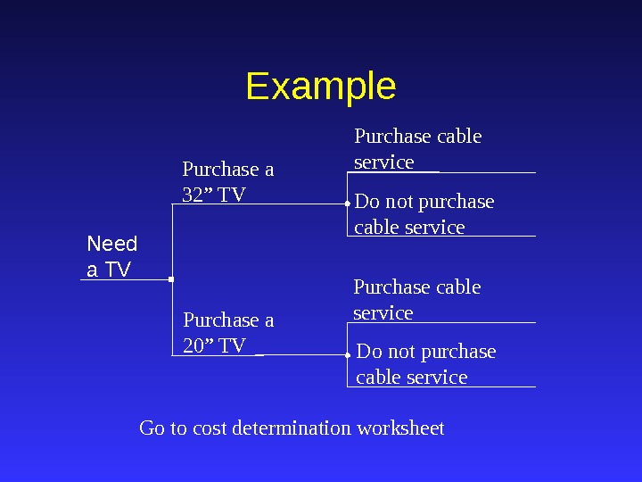 "Purchase cable service Do not purchase cable service. Example Need a TV Purchase a 32"" TV"