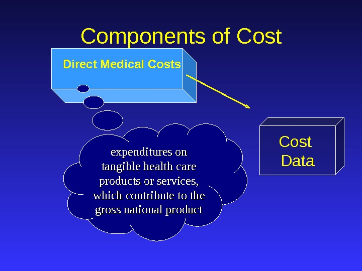 Direct Medical Costs Cost Data. Components of Cost expenditures on tangible health care products or services,