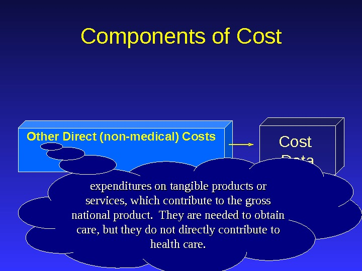 Other Direct (non-medical) Costs Cost Data. Components of Cost expenditures on tangible products or services, which