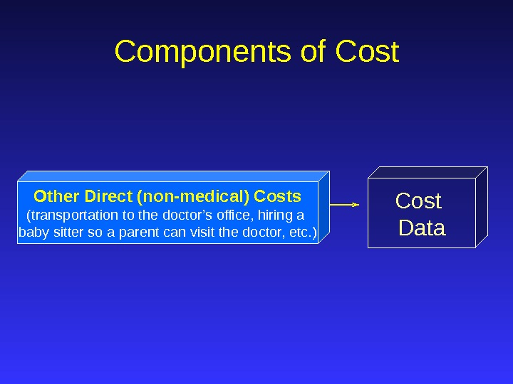 Cost Data. Components of Cost Other Direct (non-medical) Costs (transportation to the doctor's office, hiring a
