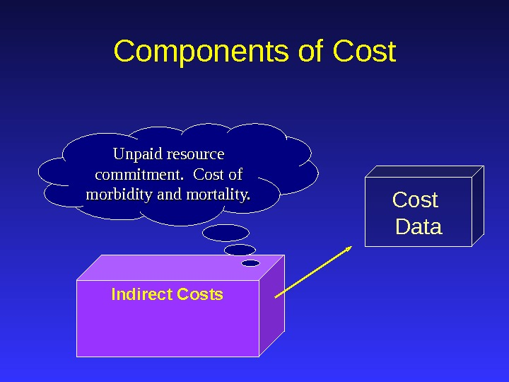 Cost Data. Components of Cost Indirect Costs Unpaid resource commitment.  Cost of morbidity and mortality.