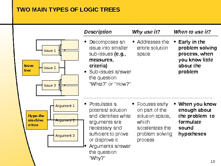 13 TWO MAIN TYPES OF LOGIC TREES Issue tree Issue 1 Issue 3 Issue 2 Hypo-the