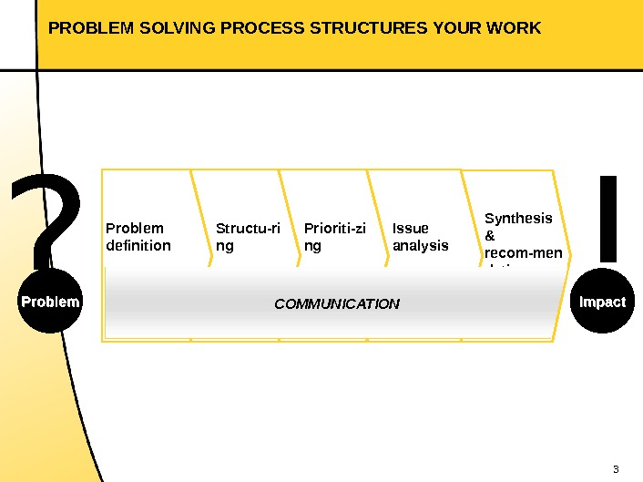 3 Synthesis & recom-men dations. Problem definition Structu-ri ng Prioriti-zi ng Issue analysis. PROBLEM SOLVING PROCESS