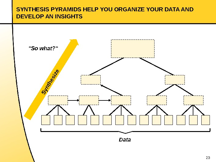 23 SYNTHESIS PYRAMIDS HELP YOU ORGANIZE YOUR DATA AND DEVELOP AN INSIGHTS So what? S ynthesize