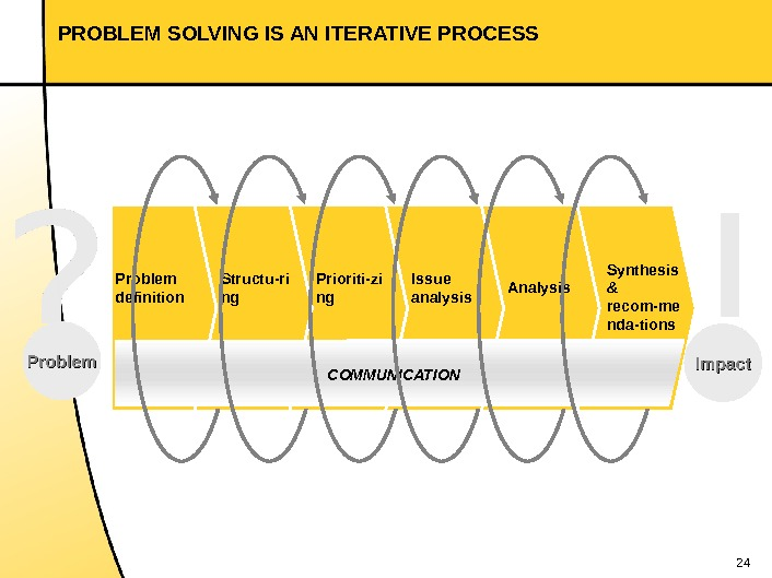 24 PROBLEM SOLVING IS AN ITERATIVE PROCESS Analysis Synthesis & recom-me nda-tions. Problem definition Structu-ri ng