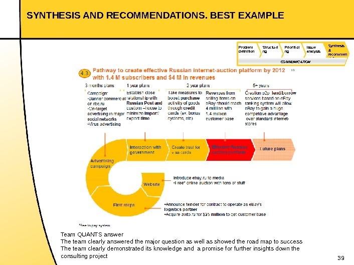 39 SYNTHESIS AND RECOMMENDATIONS. BEST EXAMPLE Team QUANTS answer The team clearly answered the major question