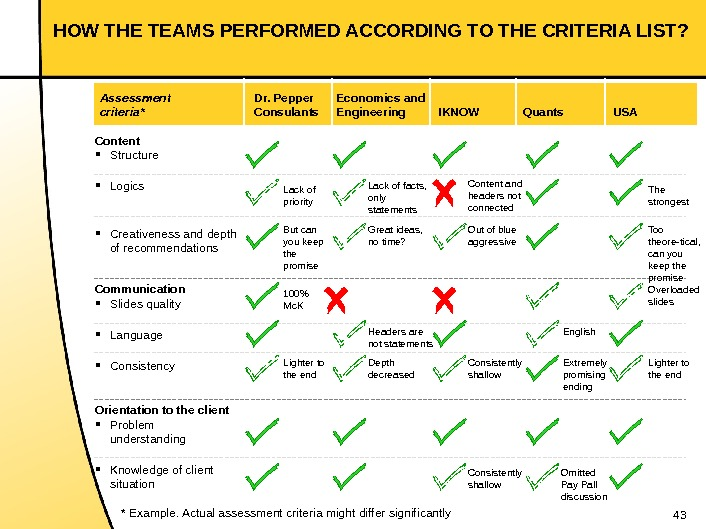 43 HOW THE TEAMS PERFORMED ACCORDING TO THE CRITERIA LIST? * Example. Actual assessment criteria might