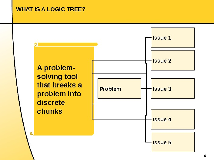 9 WHAT IS A LOGIC TREE? Problem. A problem- solving tool that breaks a problem into