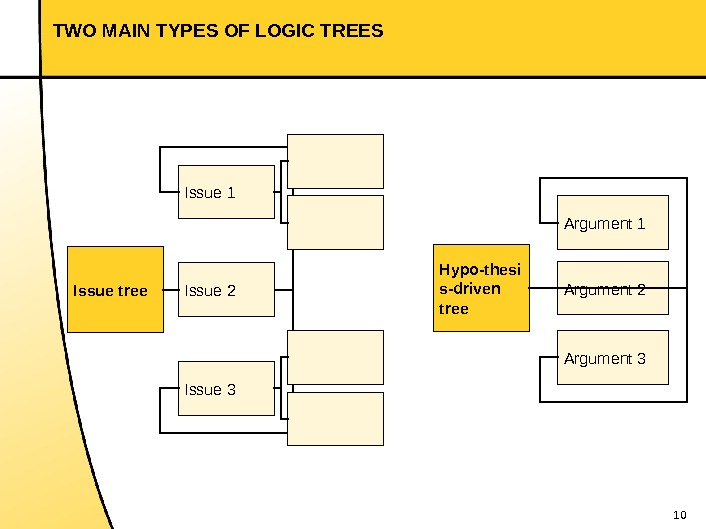 10 TWO MAIN TYPES OF LOGIC TREES Issue tree Issue 1 Issue 3 Issue 2 Hypo-thesi