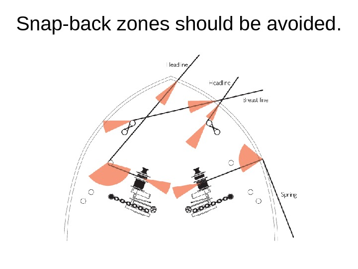 Snap-back zones should be avoided.