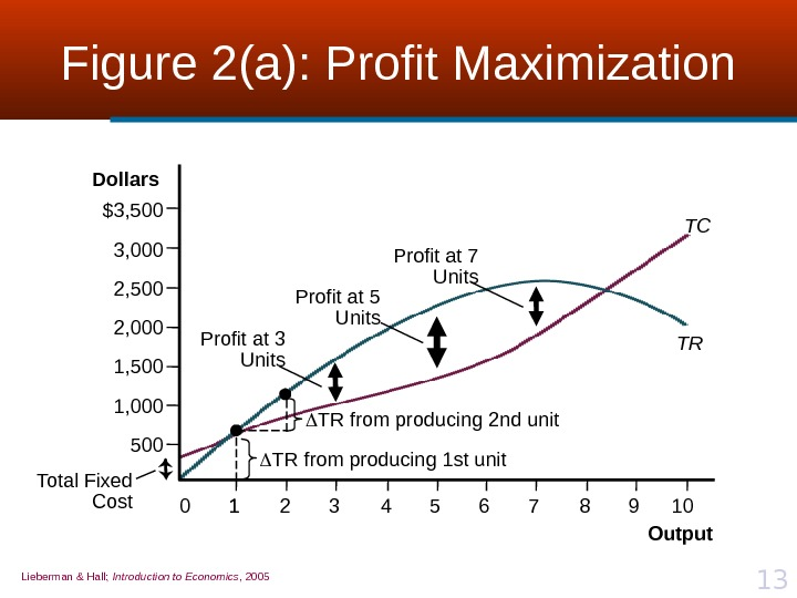 Lieberman & Hall;  Introduction to Economics , 2005 13 Figure 2(a): Profit Maximization Total Fixed