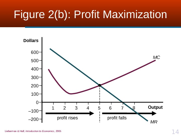 Lieberman & Hall;  Introduction to Economics , 2005 14 Figure 2(b): Profit Maximization profit rises