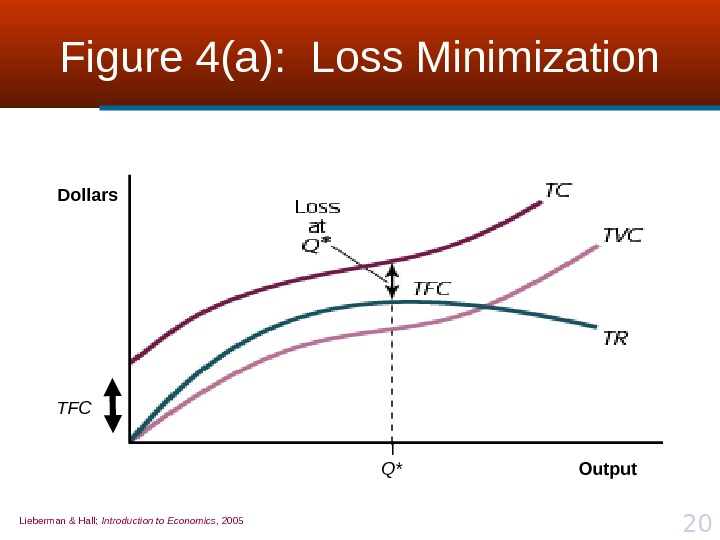 Lieberman & Hall;  Introduction to Economics , 2005 20 Figure 4(a):  Loss Minimization Q*Dollars