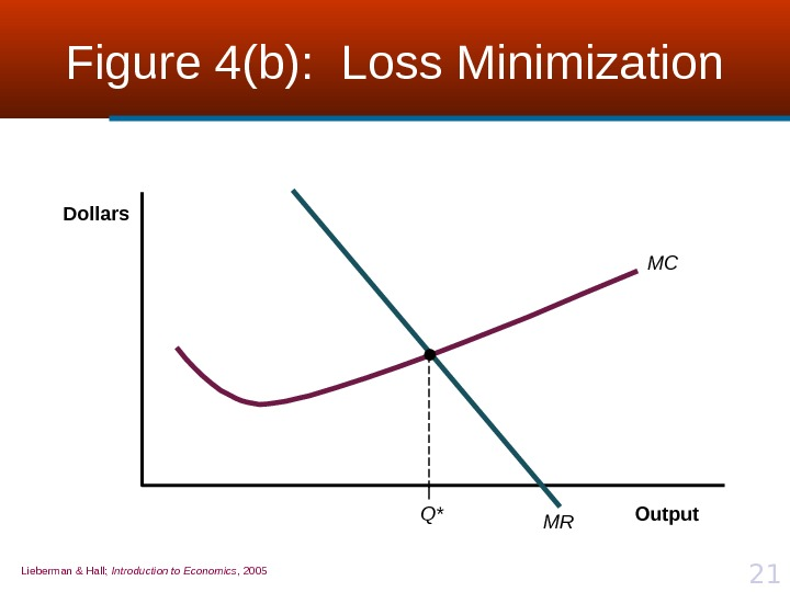 Lieberman & Hall;  Introduction to Economics , 2005 21 Figure 4(b):  Loss Minimization MC