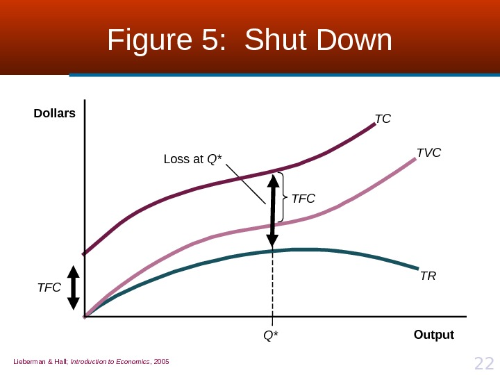 Lieberman & Hall;  Introduction to Economics , 2005 22 Figure 5:  Shut Down Q*