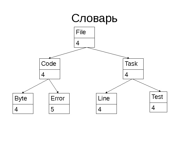 Словарь Code 4 Test 4 Error 5 Byte 4 File 4 Line 4 Task 4