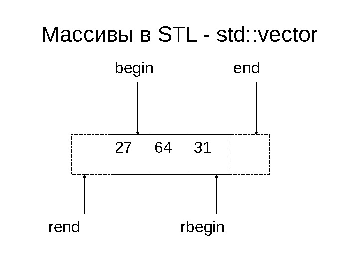 Массивы в STL - std: : vector 64 3127 begin end rbegin